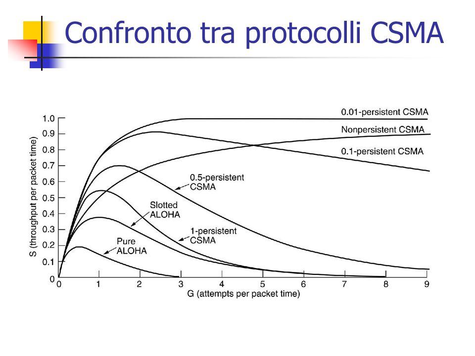 Confronto tra protocolli CSMA