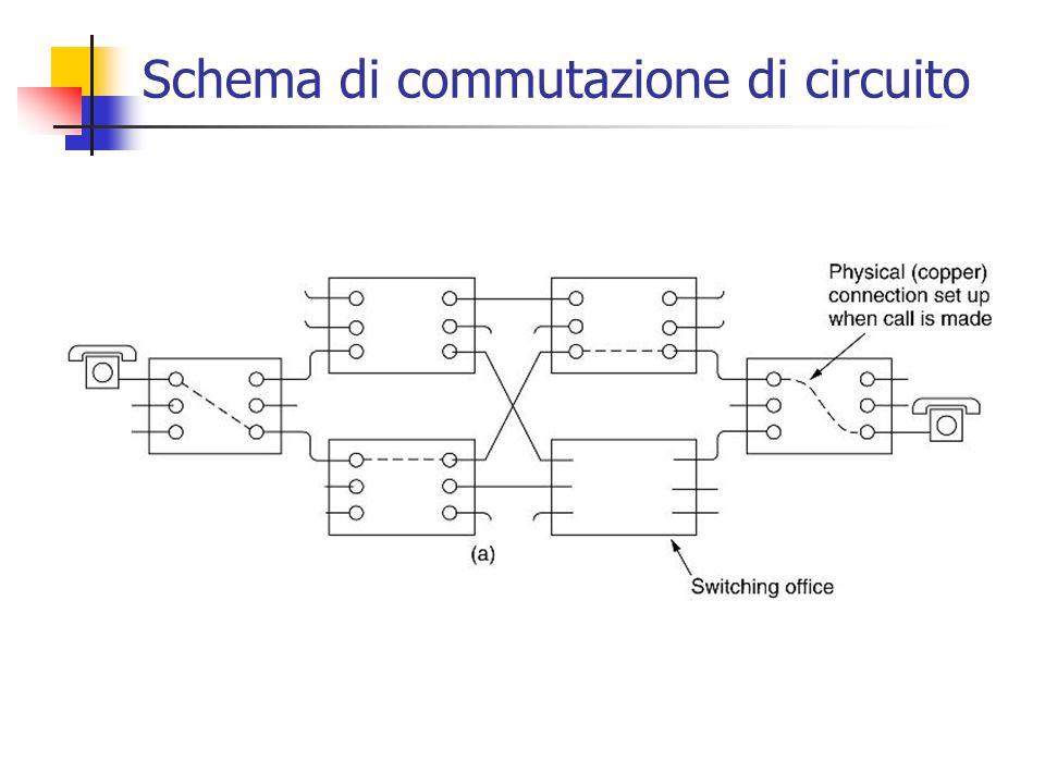 Schema di commutazione di circuito