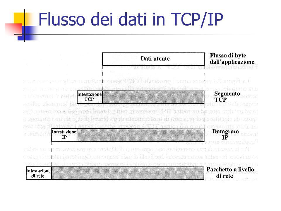 Flusso dei dati in TCP/IP