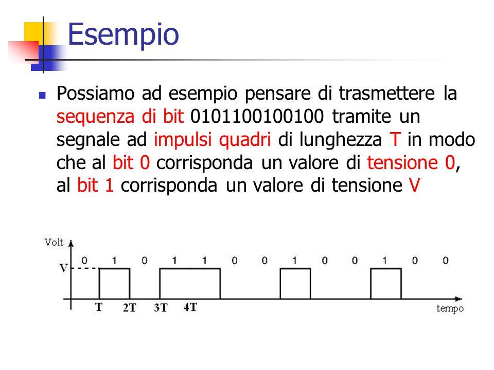 Esempio Possiamo ad esempio pensare di trasmettere la sequenza di bit 0101100100100 tramite un segnale ad impulsi quadri di lunghezza T in modo che al