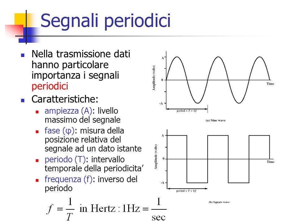 Segnali periodici Nella trasmissione dati hanno particolare importanza i segnali periodici Caratteristiche: ampiezza (A): livello massimo del segnale
