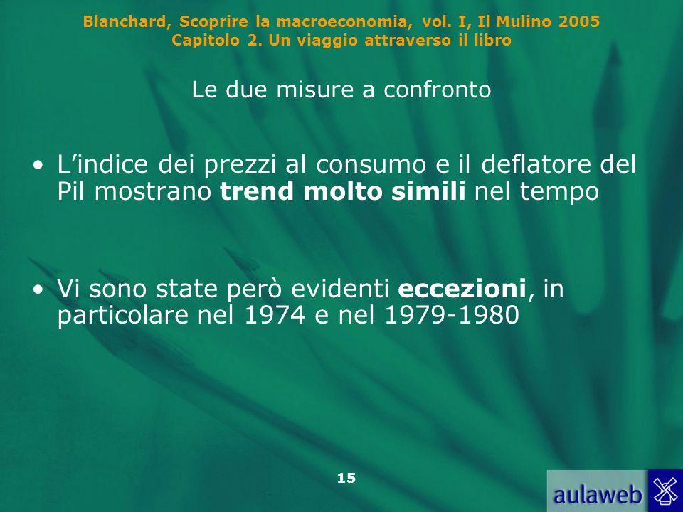 15 Blanchard, Scoprire la macroeconomia, vol. I, Il Mulino 2005 Capitolo 2. Un viaggio attraverso il libro Le due misure a confronto L'indice dei prez