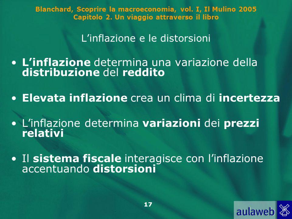 17 Blanchard, Scoprire la macroeconomia, vol. I, Il Mulino 2005 Capitolo 2. Un viaggio attraverso il libro L'inflazione e le distorsioni L'inflazione