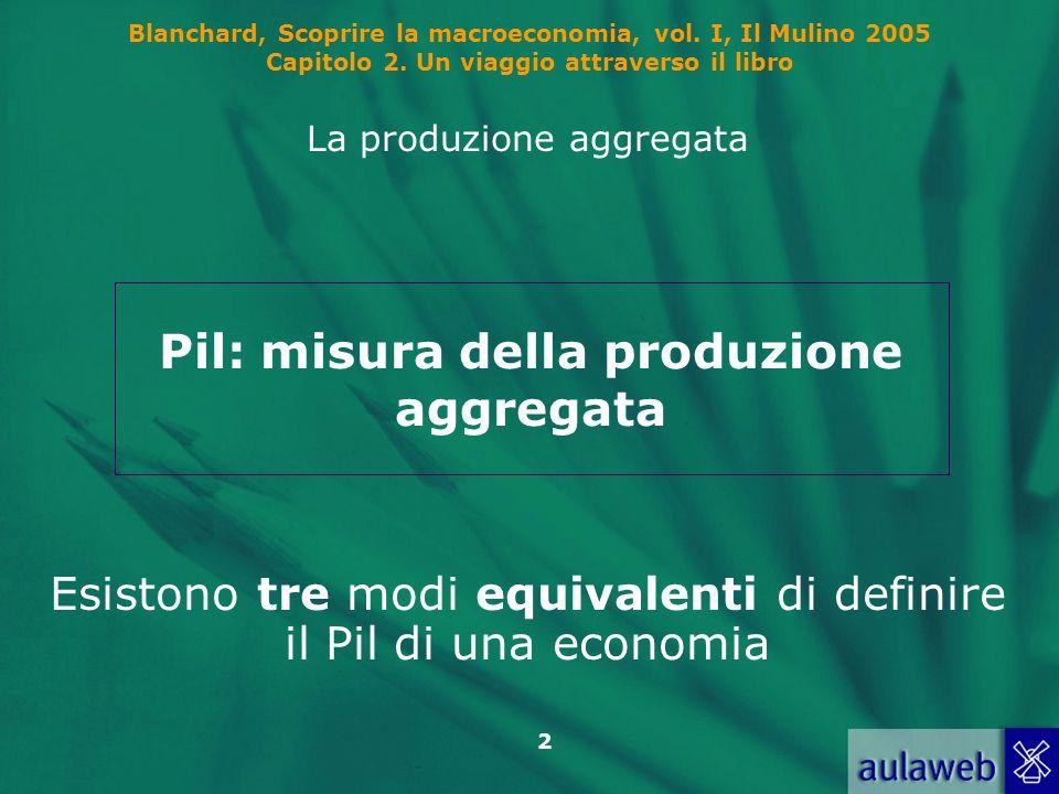 2 Blanchard, Scoprire la macroeconomia, vol. I, Il Mulino 2005 Capitolo 2. Un viaggio attraverso il libro La produzione aggregata Esistono tre modi eq