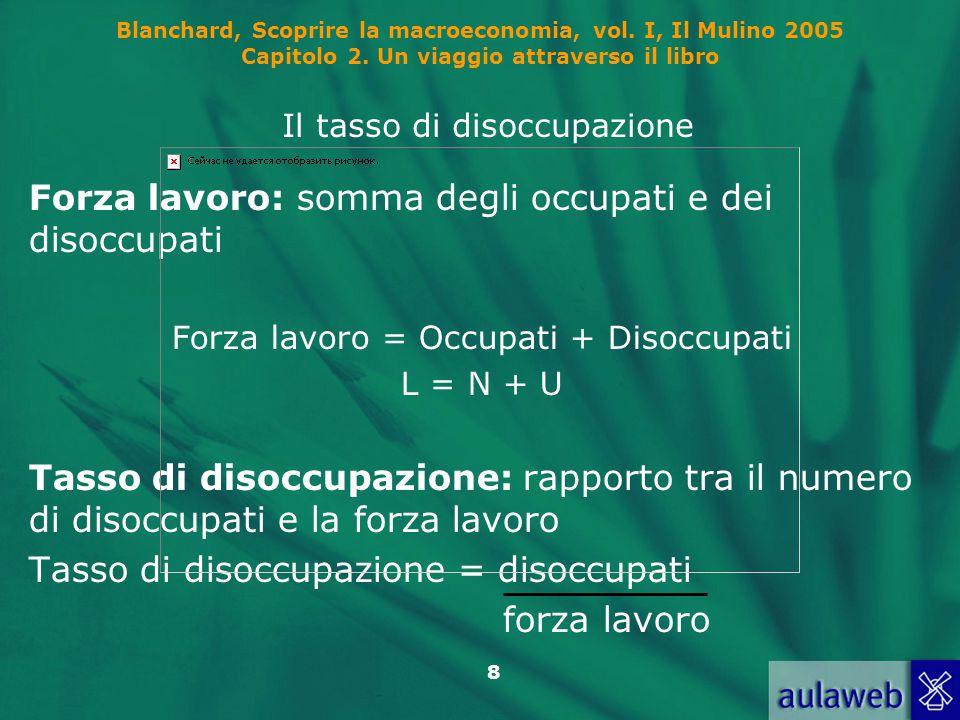 8 Blanchard, Scoprire la macroeconomia, vol. I, Il Mulino 2005 Capitolo 2. Un viaggio attraverso il libro Il tasso di disoccupazione Forza lavoro: som