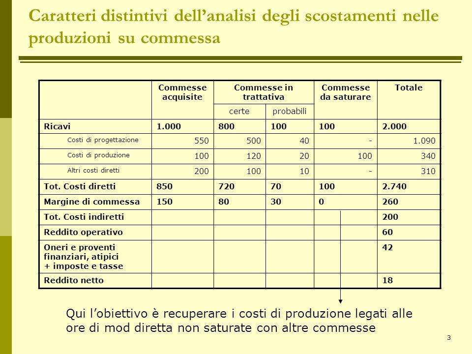 3 Caratteri distintivi dell'analisi degli scostamenti nelle produzioni su commessa Commesse acquisite Commesse in trattativa Commesse da saturare Tota