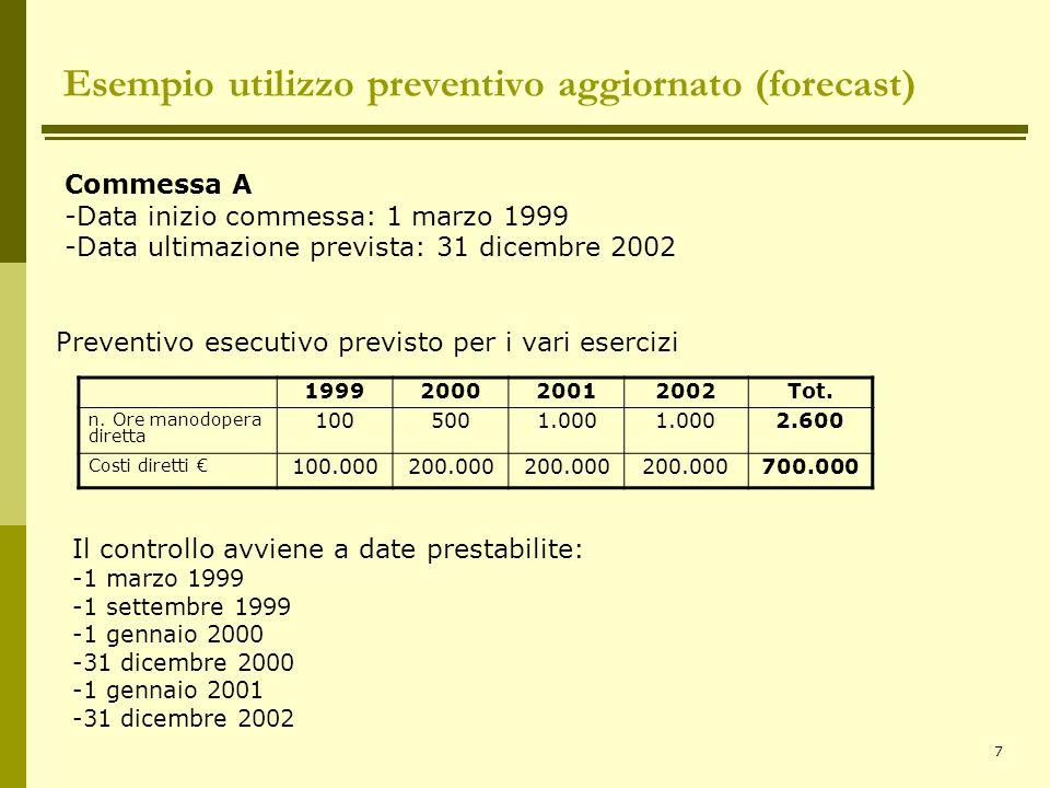 7 Esempio utilizzo preventivo aggiornato (forecast) Commessa A -Data inizio commessa: 1 marzo 1999 -Data ultimazione prevista: 31 dicembre 2002 199920