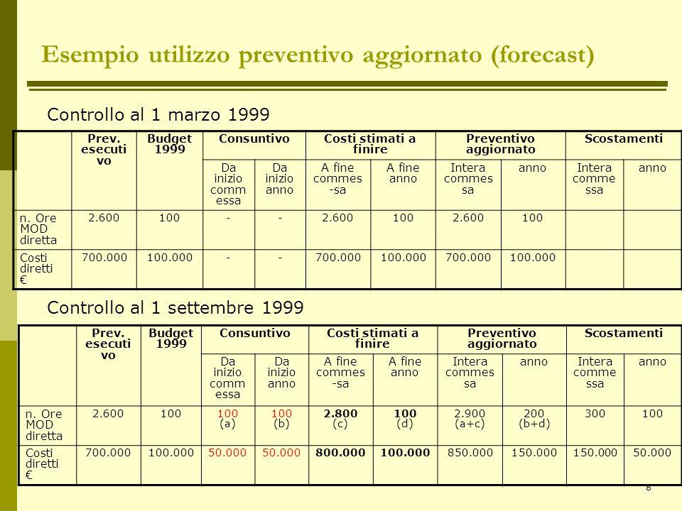 8 Prev. esecuti vo Budget 1999 ConsuntivoCosti stimati a finire Preventivo aggiornato Scostamenti Da inizio comm essa Da inizio anno A fine commes -sa