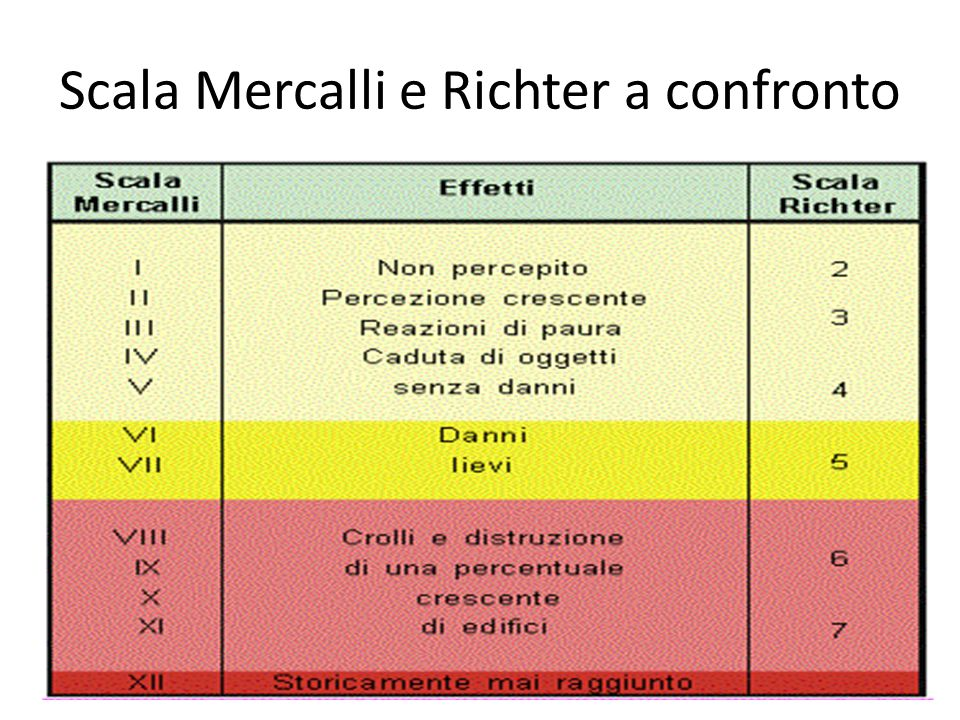 Scala Mercalli e Richter a confronto