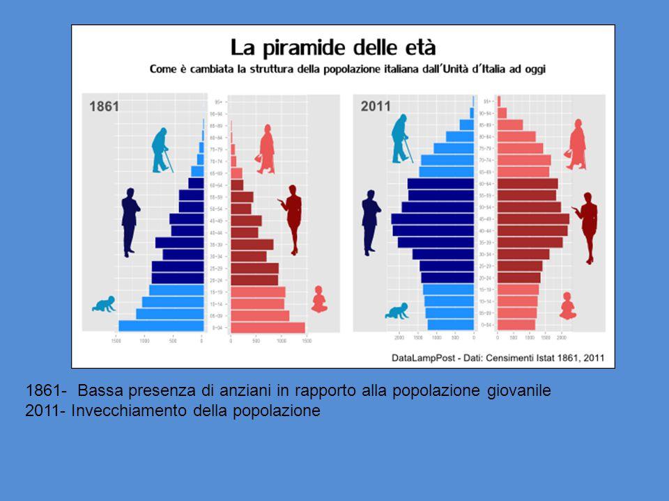 1861- Bassa presenza di anziani in rapporto alla popolazione giovanile 2011- Invecchiamento della popolazione
