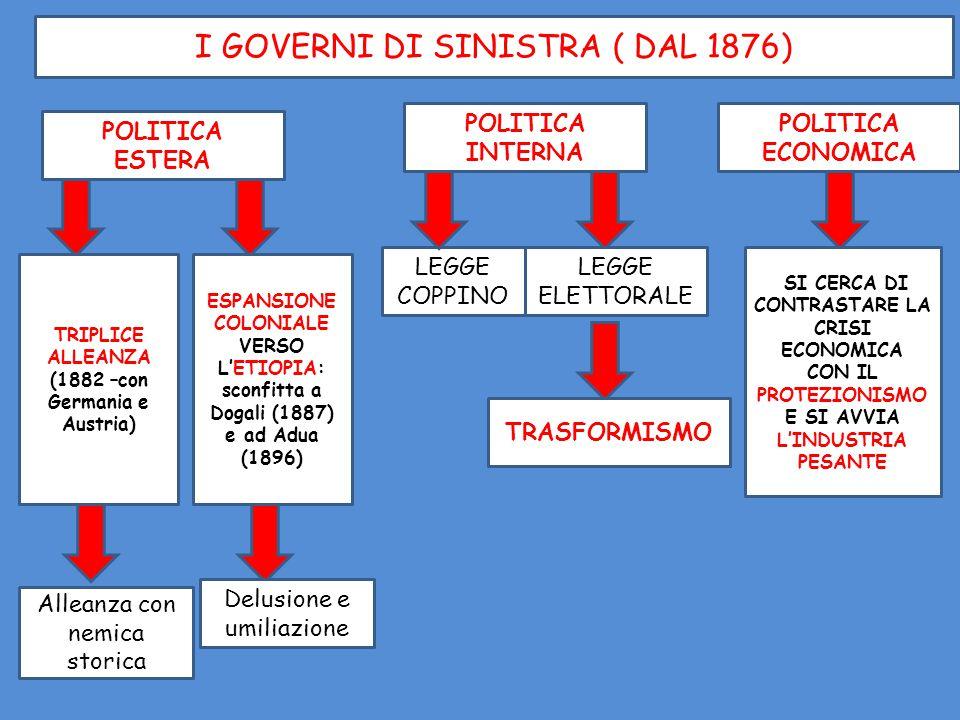 I GOVERNI DI SINISTRA ( DAL 1876) POLITICA INTERNA POLITICA ESTERA POLITICA ECONOMICA TRIPLICE ALLEANZA (1882 –con Germania e Austria) ESPANSIONE COLO