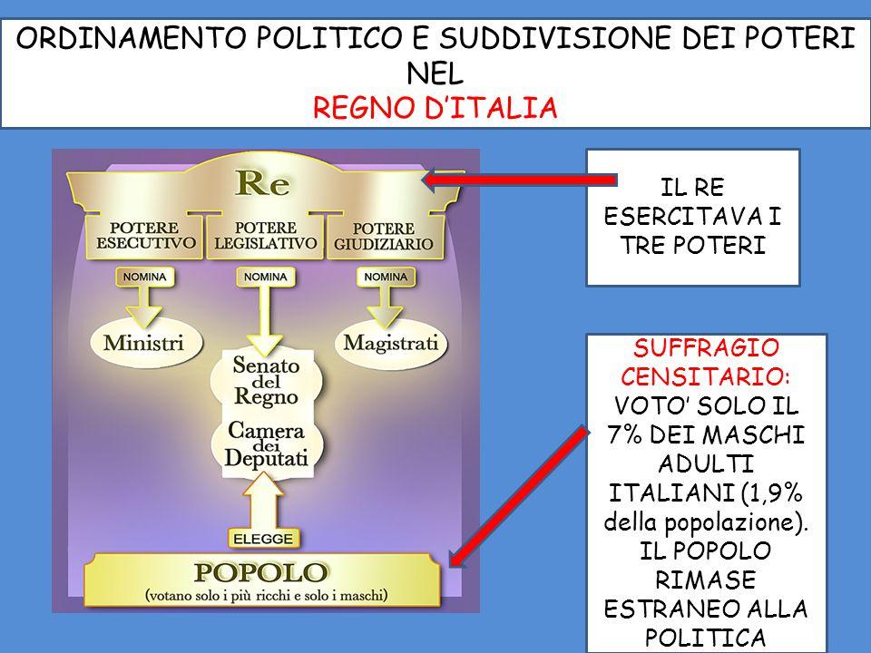 ORDINAMENTO POLITICO E SUDDIVISIONE DEI POTERI NEL REGNO D'ITALIA SUFFRAGIO CENSITARIO: VOTO' SOLO IL 7% DEI MASCHI ADULTI ITALIANI (1,9% della popola