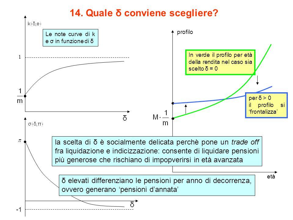 14. Quale δ conviene scegliere? 1 per δ > 0 il profilo si 'frontalizza' Le note curve di k e σ in funzione di δ In verde il profilo per età della rend