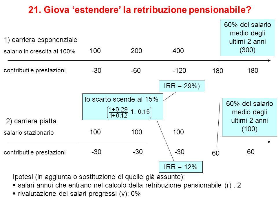 salario in crescita al 100% 200400 -30-60-120 contributi e prestazioni 100 21. Giova 'estendere' la retribuzione pensionabile? 180 60% del salario med