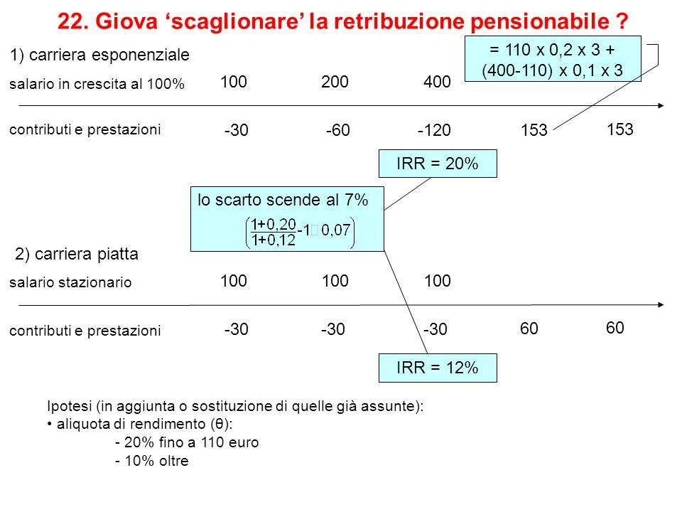 salario in crescita al 100% 200400 -30-60-120 contributi e prestazioni 100 22. Giova 'scaglionare' la retribuzione pensionabile ? salario stazionario