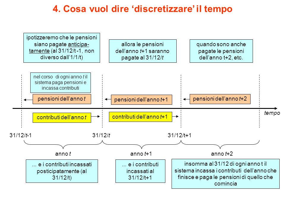 4. Cosa vuol dire 'discretizzare' il tempo 31/12/t contributi dell'anno t insomma al 31/12 di ogni anno t il sistema incassa i contributi dell'anno ch