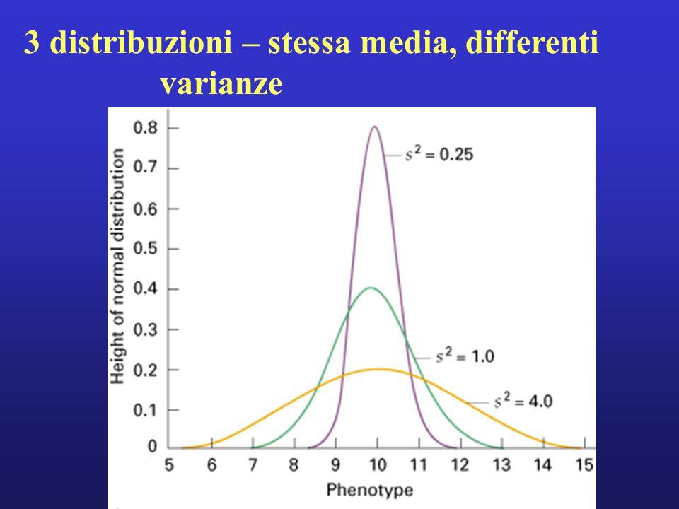3 distribuzioni – stessa media, differenti varianze