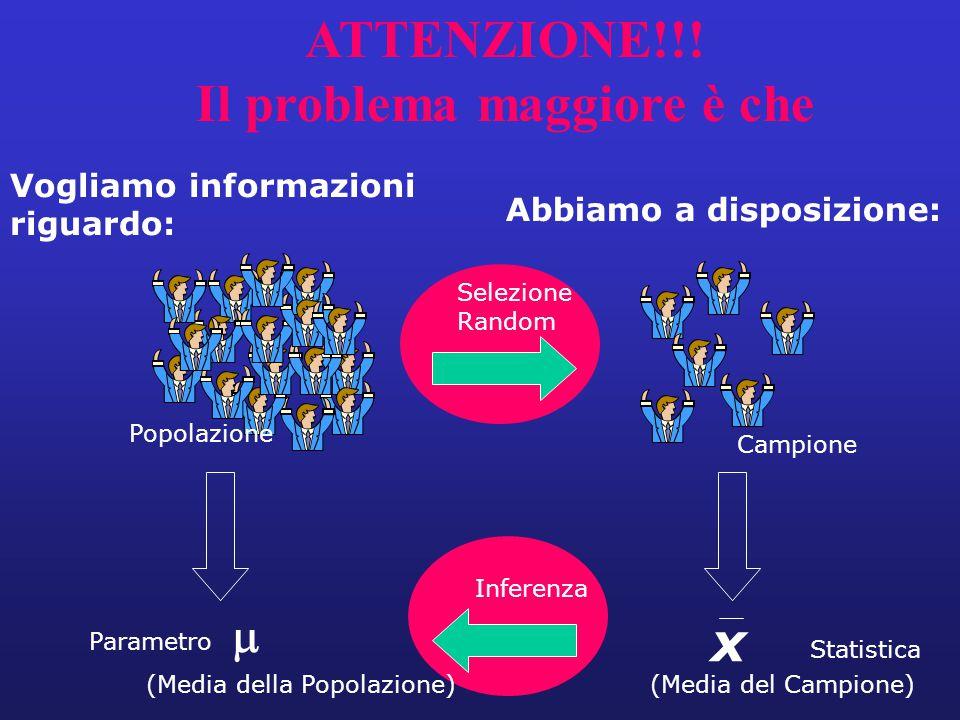 Vogliamo informazioni riguardo: Abbiamo a disposizione: Selezione Random Inferenza Parametro Statistica Popolazione Campione (Media del Campione) х AT