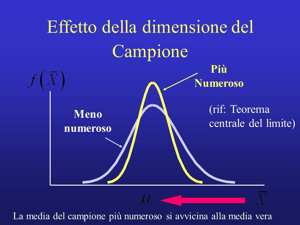 Effetto della dimensione del Campione Più Numeroso Meno numeroso La media del campione più numeroso si avvicina alla media vera (rif: Teorema centrale del limite)