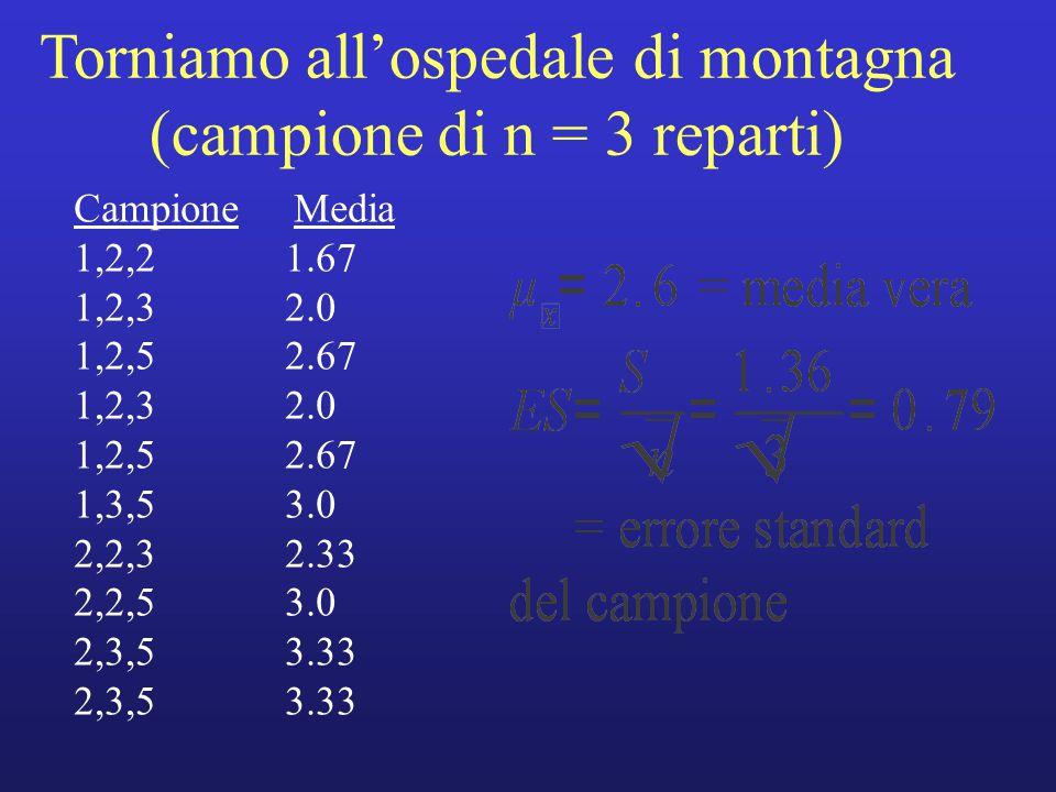 Torniamo all'ospedale di montagna (campione di n = 3 reparti) Campione Media 1,2,21.67 1,2,32.0 1,2,52.67 1,2,32.0 1,2,52.67 1,3,53.0 2,2,32.33 2,2,53.0 2,3,53.33