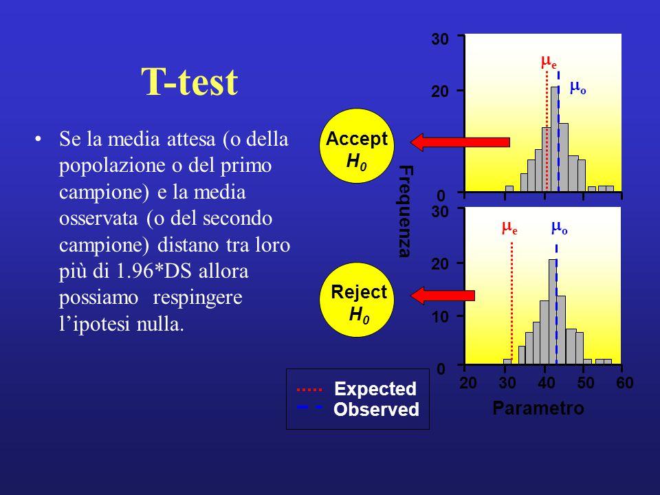 T-test Se la media attesa (o della popolazione o del primo campione) e la media osservata (o del secondo campione) distano tra loro più di 1.96*DS allora possiamo respingere l'ipotesi nulla.