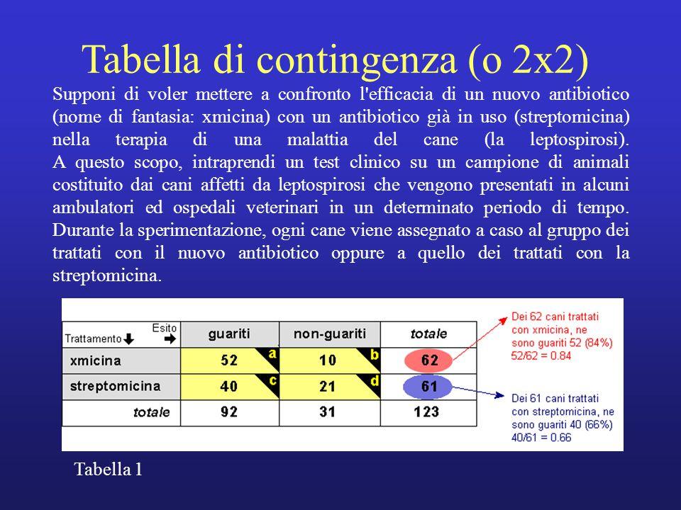 Tabella di contingenza (o 2x2) Supponi di voler mettere a confronto l efficacia di un nuovo antibiotico (nome di fantasia: xmicina) con un antibiotico già in uso (streptomicina) nella terapia di una malattia del cane (la leptospirosi).