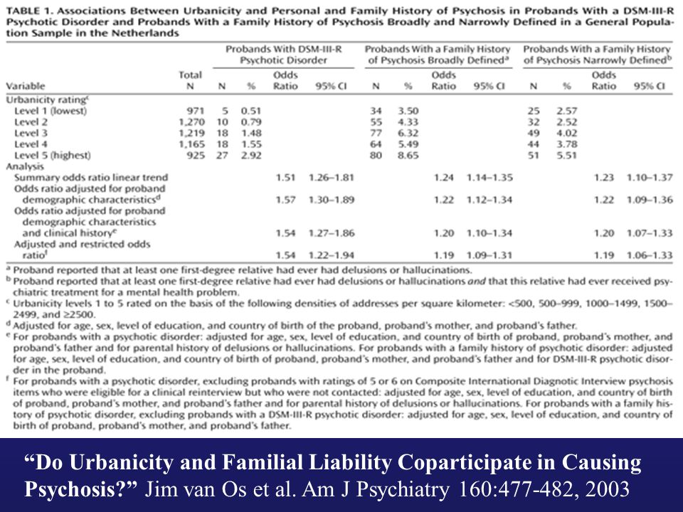 Do Urbanicity and Familial Liability Coparticipate in Causing Psychosis? Jim van Os et al.
