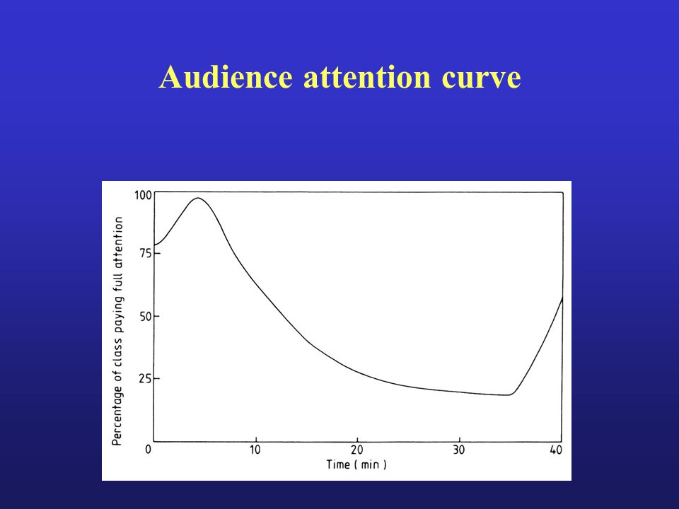 Audience attention curve