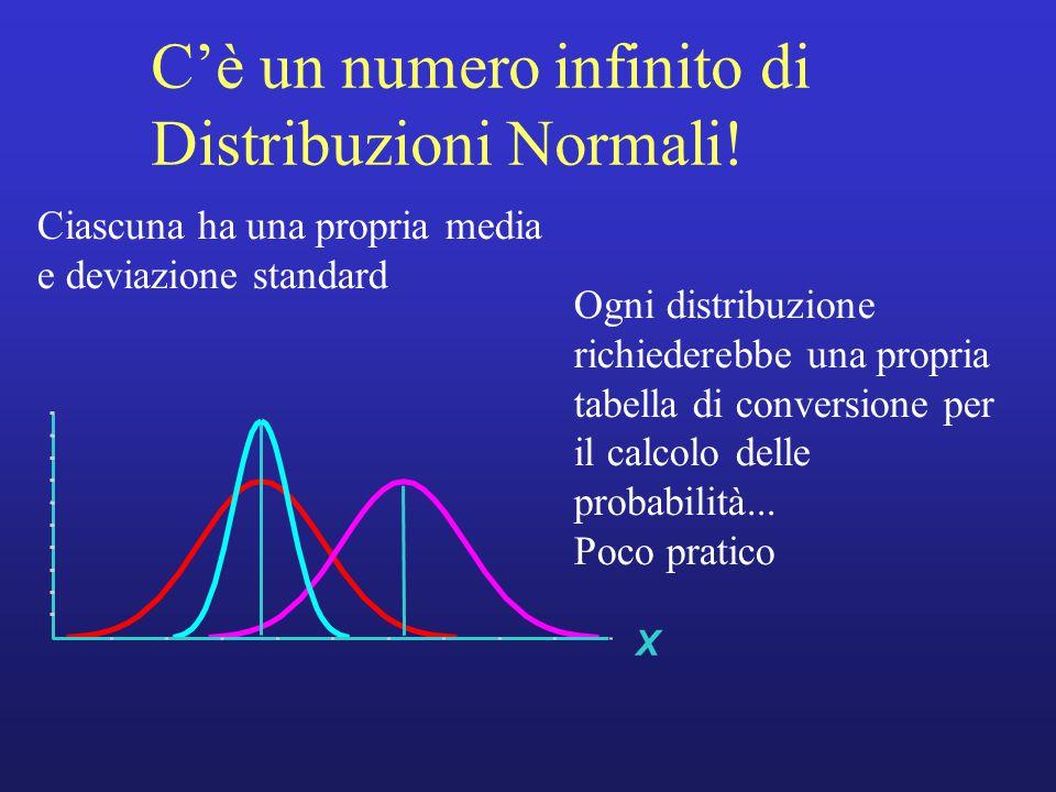 X Ciascuna ha una propria media e deviazione standard Ogni distribuzione richiederebbe una propria tabella di conversione per il calcolo delle probabilità...