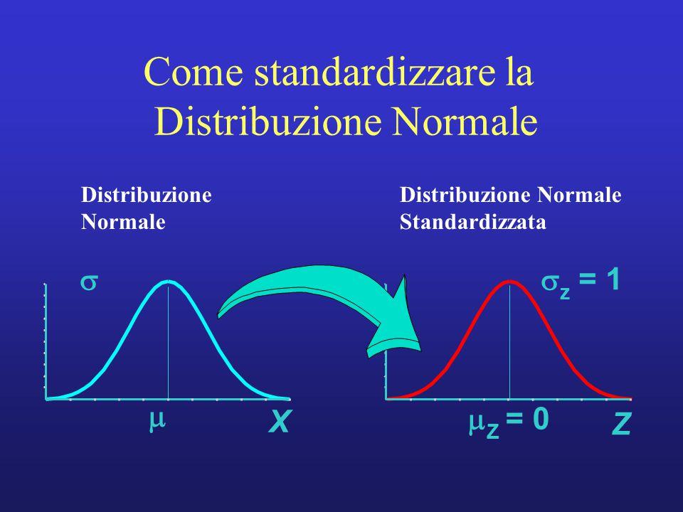  Z = 0  z  = 1 Z X   Distribuzione Normale Standardizzata Come standardizzare la Distribuzione Normale