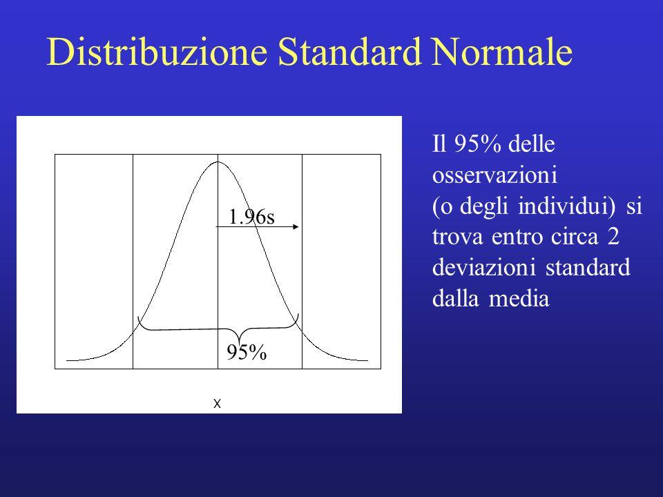 Distribuzione Standard Normale Il 95% delle osservazioni (o degli individui) si trova entro circa 2 deviazioni standard dalla media 1.96s 95%