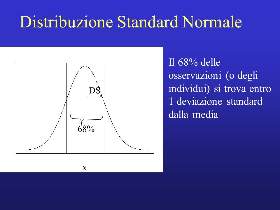 Distribuzione Standard Normale DS 68% Il 68% delle osservazioni (o degli individui) si trova entro 1 deviazione standard dalla media