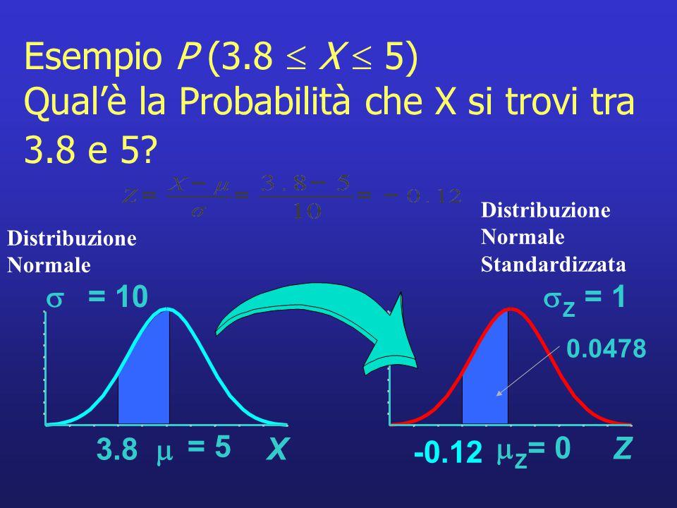 Esempio P (3.8  X  5) Qual'è la Probabilità che X si trovi tra 3.8 e 5? Z  Z = 0  Z = 1 -0.12 Distribuzione Normale 0.0478 Distribuzione Normale S