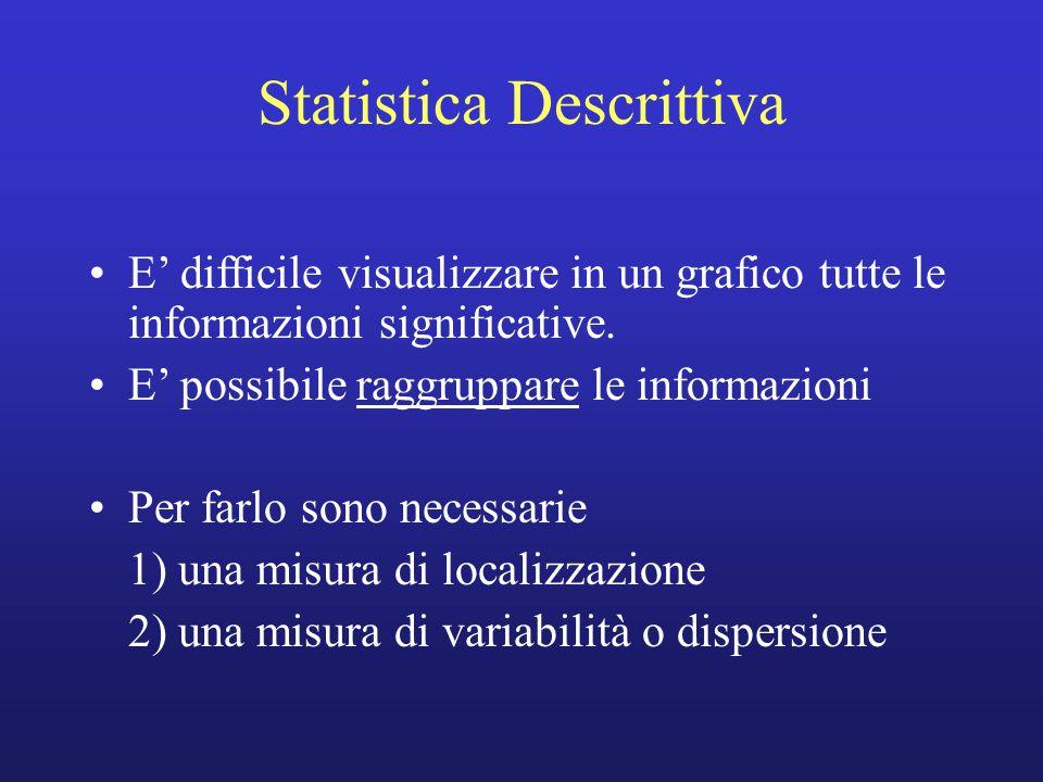 Statistica Descrittiva E' difficile visualizzare in un grafico tutte le informazioni significative. E' possibile raggruppare le informazioni Per farlo