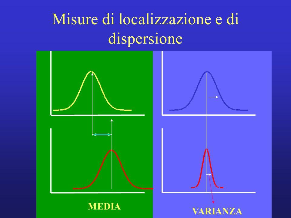 Misure di localizzazione e di dispersione MEDIA VARIANZA