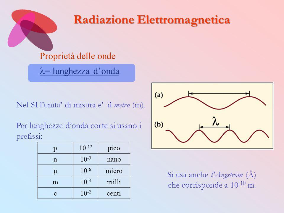 p10 -12 pico n10 -9 nano μ10 -6 micro m10 -3 milli c10 -2 centi Nel SI l'unita' di misura e' il metro (m). Per lunghezze d'onda corte si usano i prefi