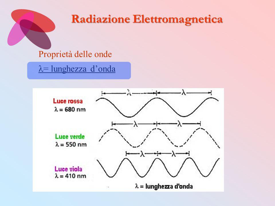 Proprietà delle onde = lunghezza d'onda Radiazione Elettromagnetica