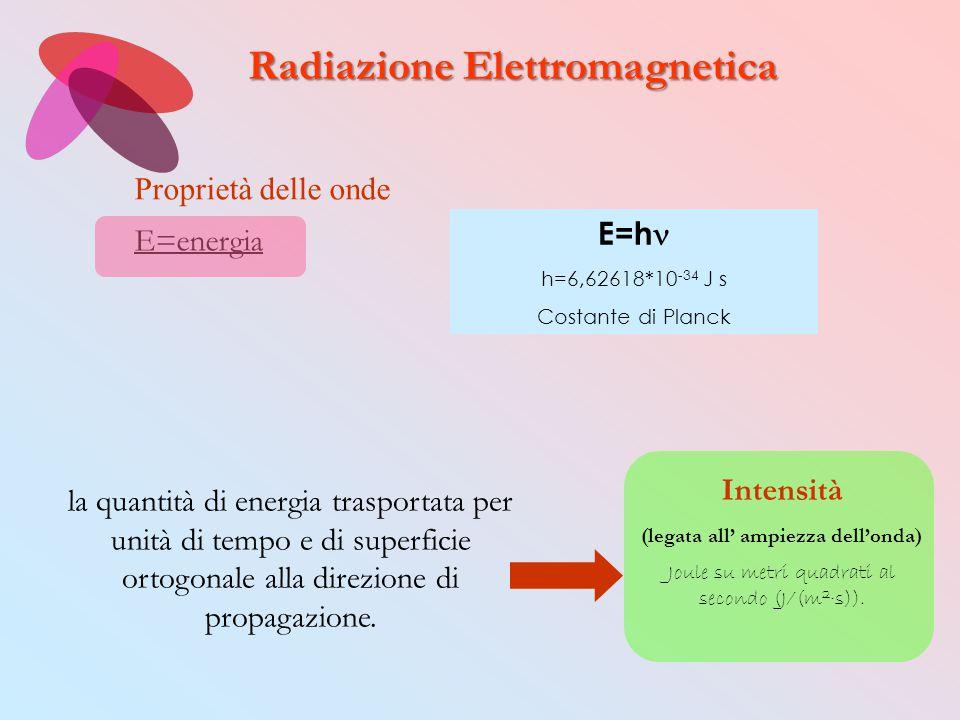 E=h h=6,62618*10 -34 J s Costante di Planck Proprietà delle onde E=energia Intensità (legata all' ampiezza dell'onda) Joule su metri quadrati al secon