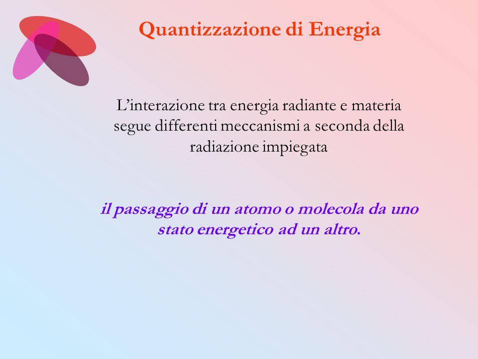 L'interazione tra energia radiante e materia segue differenti meccanismi a seconda della radiazione impiegata il passaggio di un atomo o molecola da u