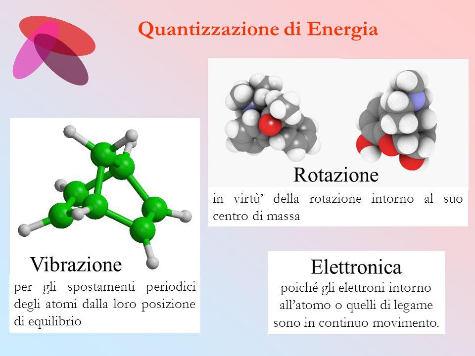 Quantizzazione di Energia Rotazione Vibrazione in virtù' della rotazione intorno al suo centro di massa per gli spostamenti periodici degli atomi dall