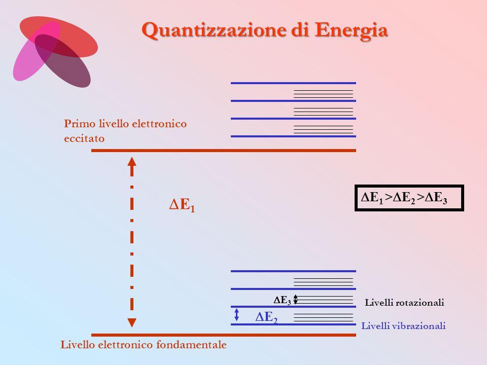 Livello elettronico fondamentale Primo livello elettronico eccitato E1E1 E2E2 Livelli vibrazionali Livelli rotazionali E3E3  E 1 >  E 2 >  E