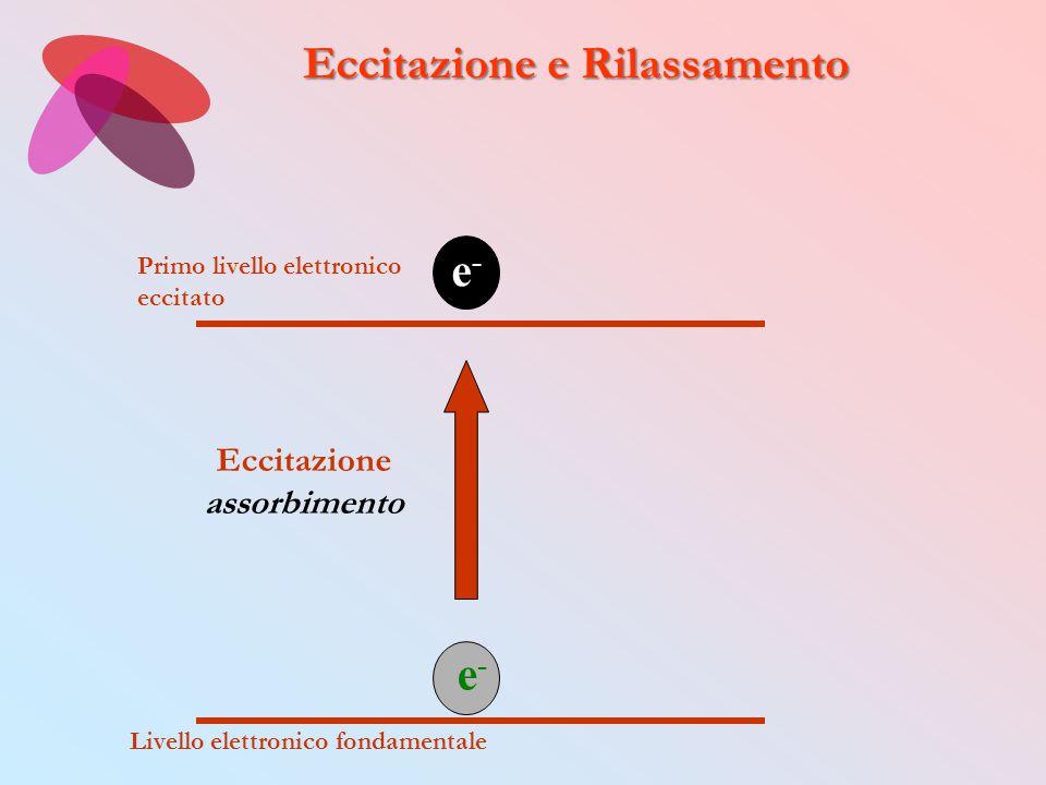 Livello elettronico fondamentale Primo livello elettronico eccitato Eccitazione assorbimento Eccitazione e Rilassamento e-e- e-e-