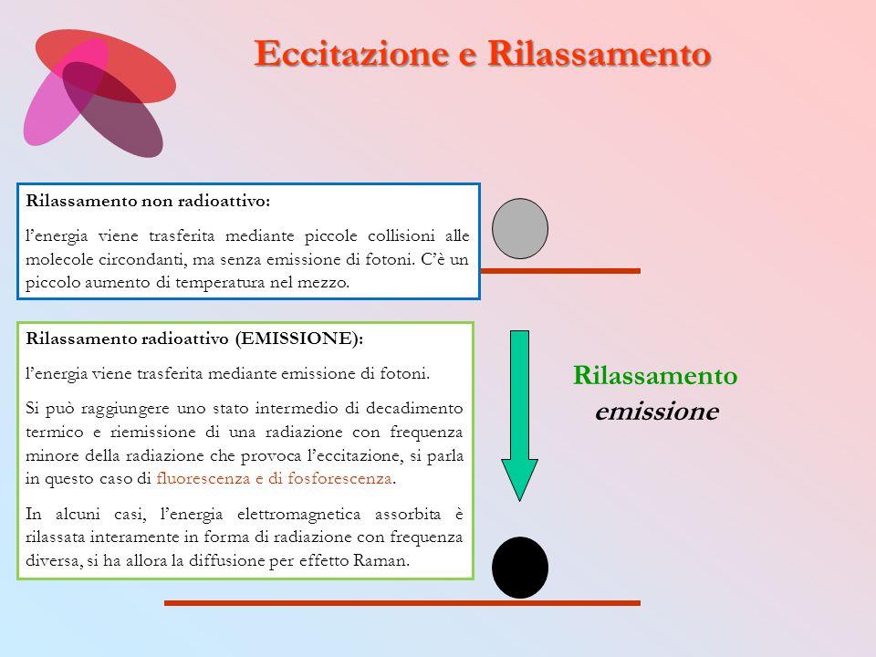Primo livello elettronico eccitato Rilassamento emissione Eccitazione e Rilassamento Rilassamento non radioattivo: l'energia viene trasferita mediante