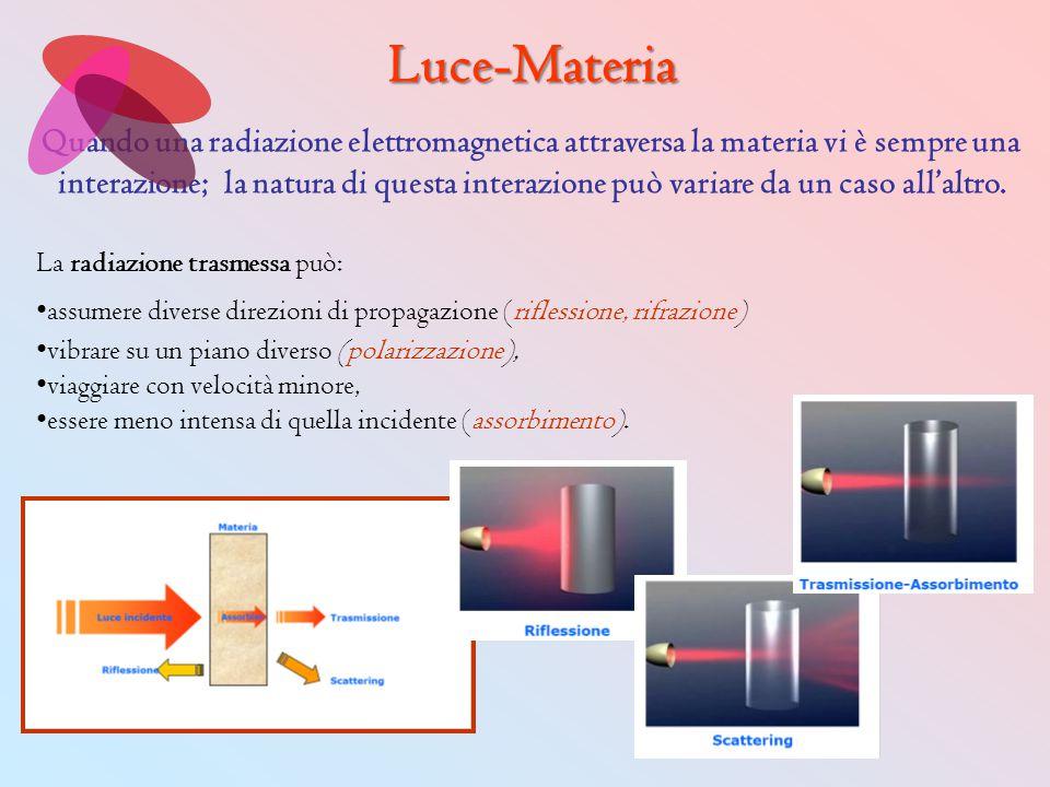 Quando una radiazione elettromagnetica attraversa la materia vi è sempre una interazione; la natura di questa interazione può variare da un caso all'a