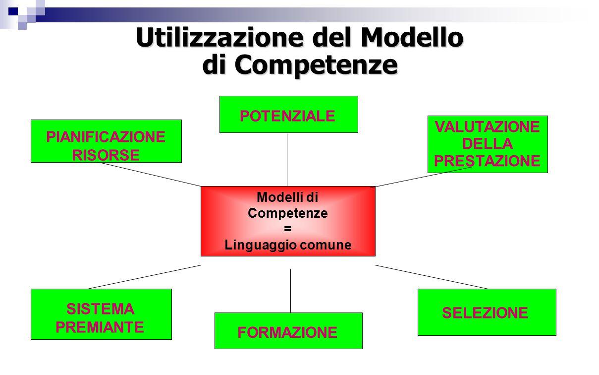 PIANIFICAZIONE RISORSE SISTEMA PREMIANTE SELEZIONE FORMAZIONE POTENZIALE VALUTAZIONE DELLA PRESTAZIONE Modelli di Competenze = Linguaggio comune Utilizzazione del Modello di Competenze