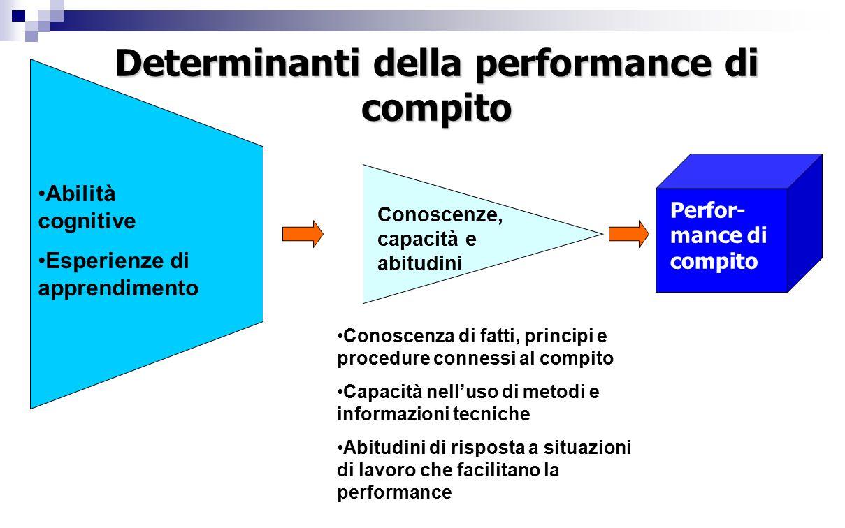 Determinanti della performance di compito Abilità cognitive Esperienze di apprendimento Conoscenza di fatti, principi e procedure connessi al compito Capacità nell'uso di metodi e informazioni tecniche Abitudini di risposta a situazioni di lavoro che facilitano la performance Perfor- mance di compito Conoscenze, capacità e abitudini