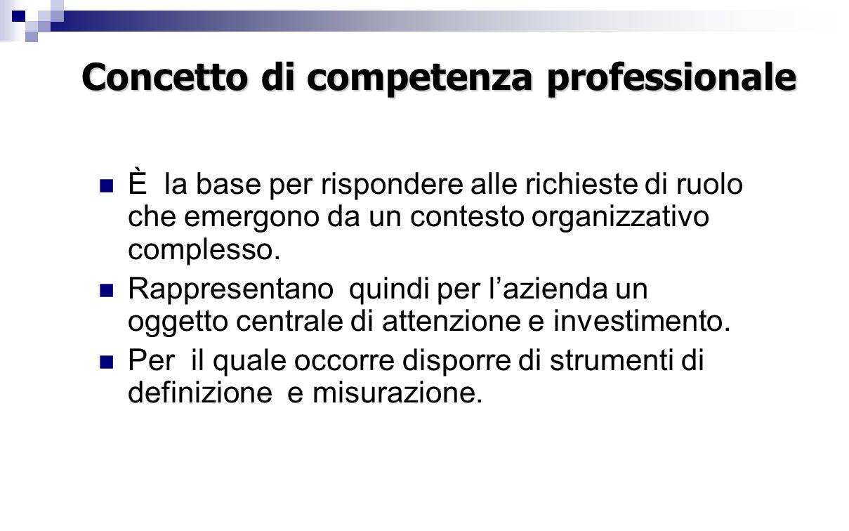 Concetto di competenza professionale È la base per rispondere alle richieste di ruolo che emergono da un contesto organizzativo complesso.