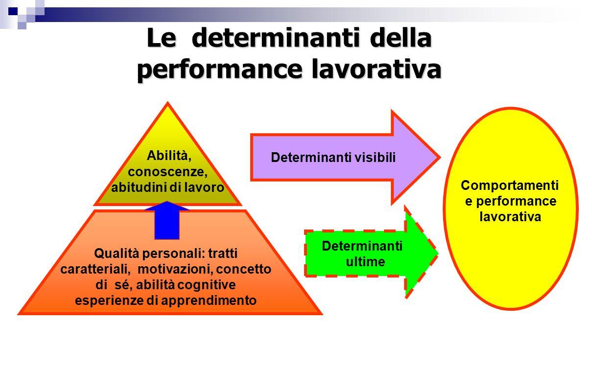 Determinanti visibili Determinanti ultime Comportamenti e performance lavorativa Abilità, conoscenze, abitudini di lavoro Qualità personali: tratti caratteriali, motivazioni, concetto di sé, abilità cognitive esperienze di apprendimento Le determinanti della performance lavorativa