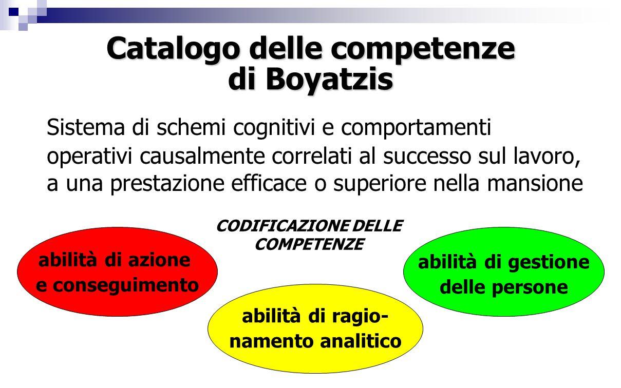 Catalogo delle competenze di Boyatzis Sistema di schemi cognitivi e comportamenti operativi causalmente correlati al successo sul lavoro, a una prestazione efficace o superiore nella mansione abilità di azione e conseguimento abilità di ragio- namento analitico abilità di gestione delle persone CODIFICAZIONE DELLE COMPETENZE