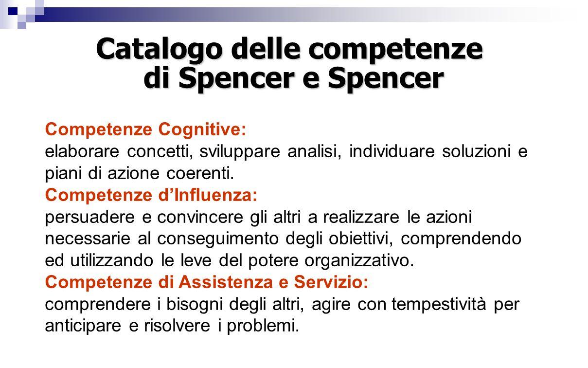 Competenze Cognitive: elaborare concetti, sviluppare analisi, individuare soluzioni e piani di azione coerenti.